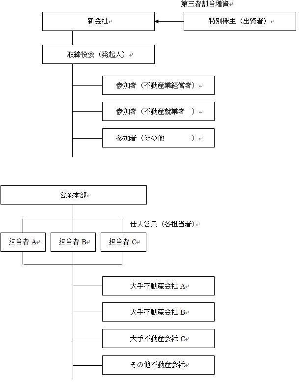新規案件No021020(不動産買取再販新規会社)